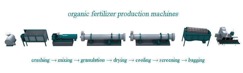 organic fertilizer production machines