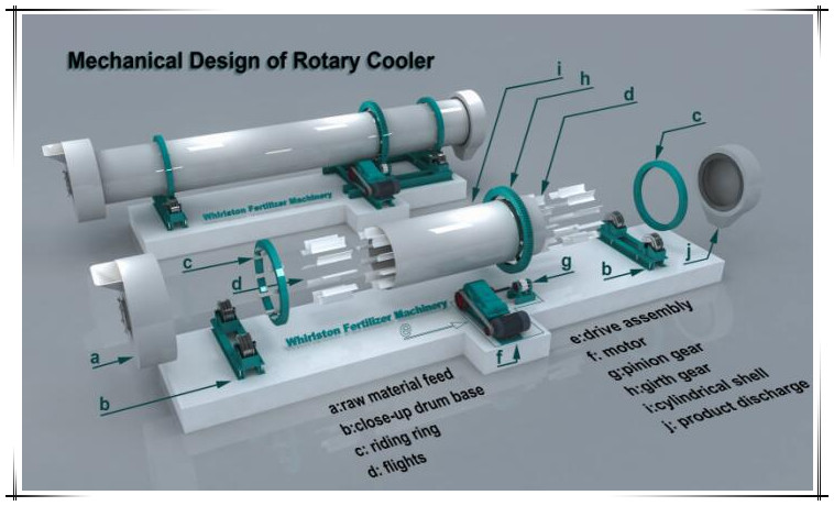 design of rotary cooler