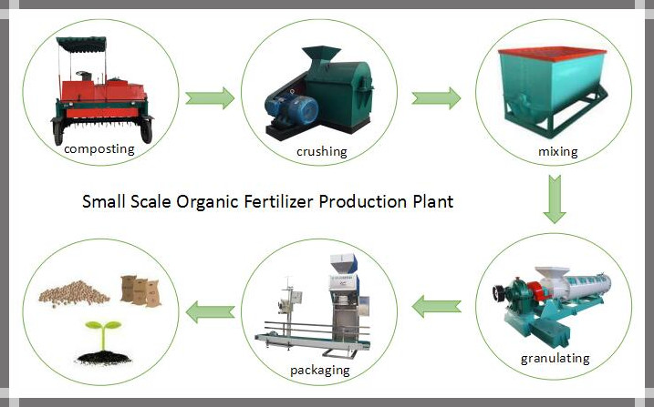 small scale organic fertilizer plant