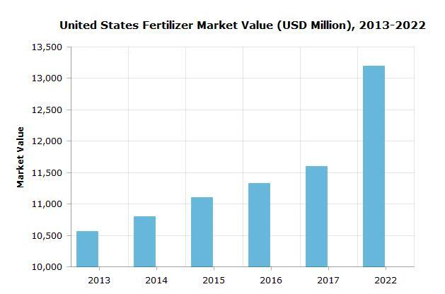 US organic fertilizer market value