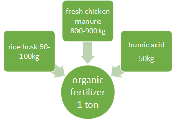 1ton organic fertilizer