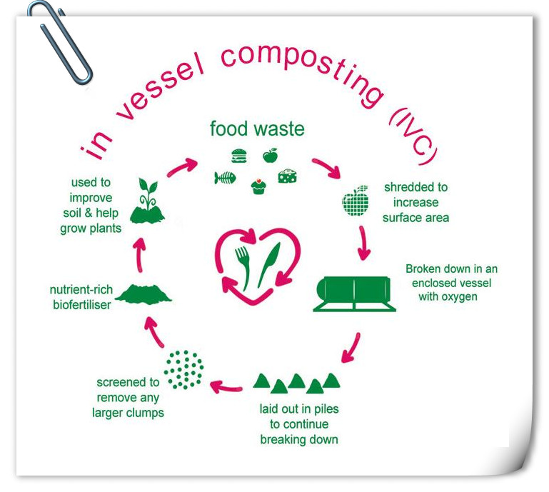in-vessel-composting