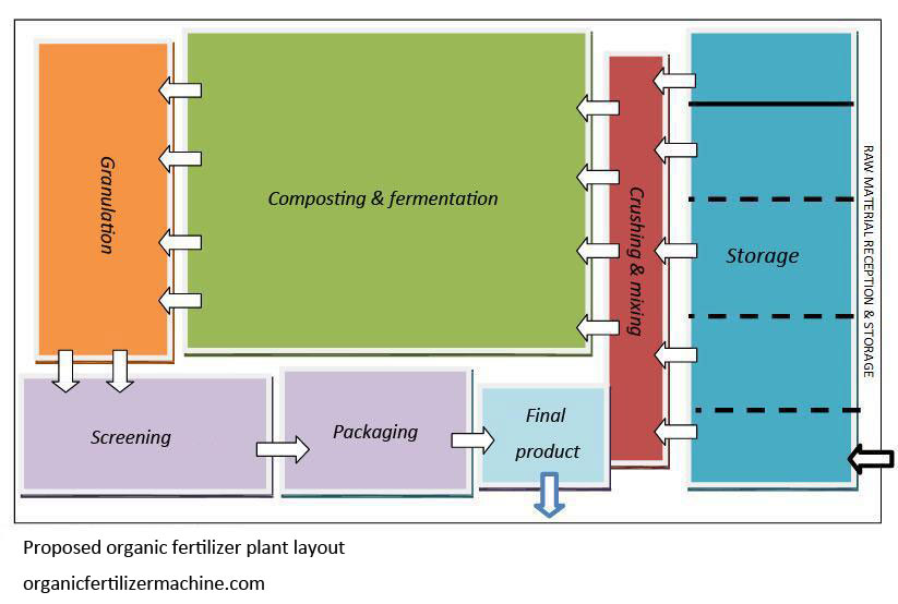 organic-fertilizer-plant-layout